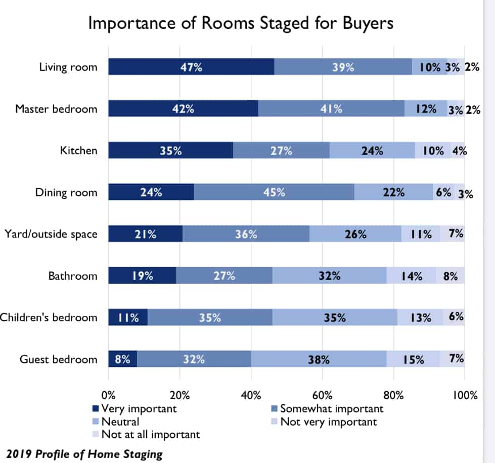 A graph on home staging.
